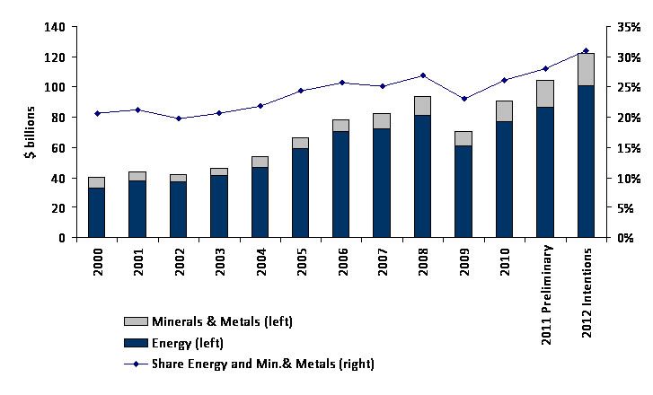 Capital expenditures in the energy and minerals and metals sectors and share of total investments