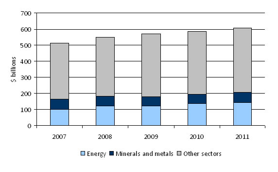 Stock of FDI in the Energy and Minerals and Metals Sectors, 2007-11