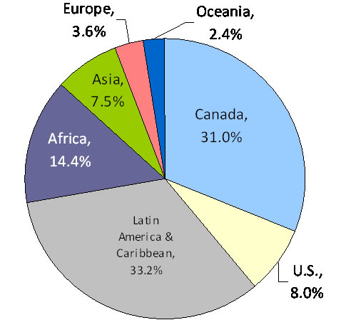 Canadian Mining Assets by Region, 2010