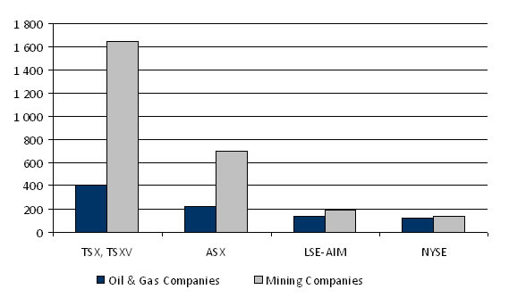 Oil and gas and mining companies listed on the TSX, the TSX Venture and other stock markets, as of December 2011