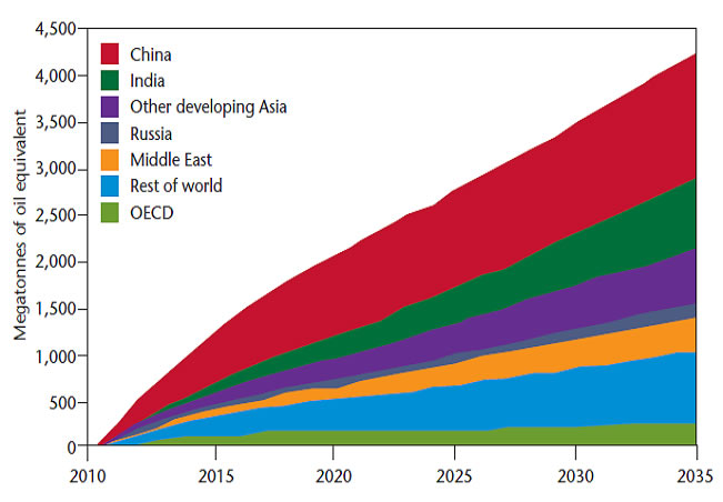 Projection of growth in world energy demand, by region, 2010-2035